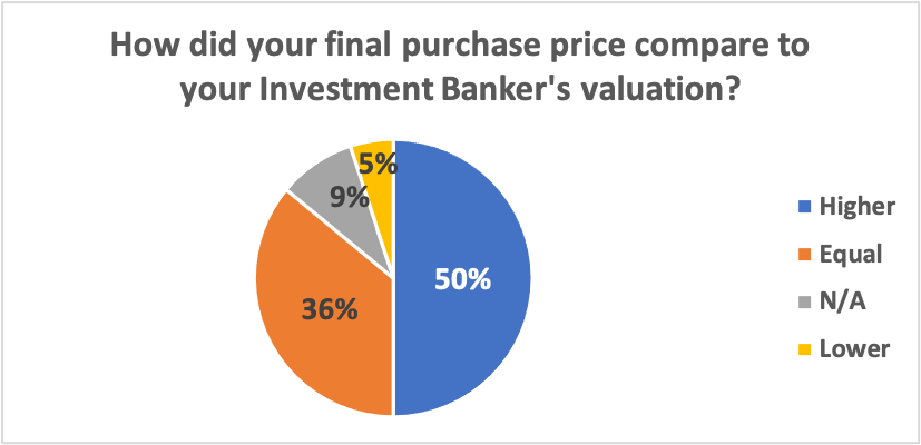 How did your final purchase price compare to your investment banker's valuation?